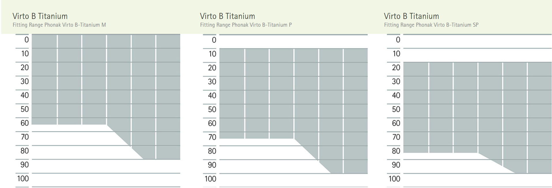 Phonak Titanium Power Levels