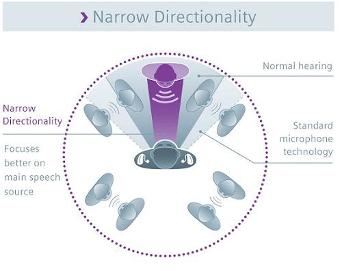siemens-directional-microphone-hearing-aids
