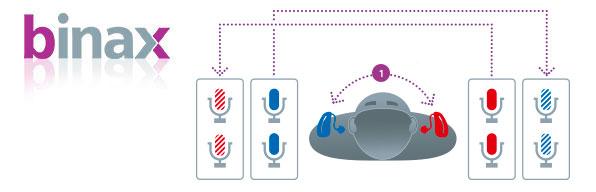 siemens-surround-sound-hearing-aids