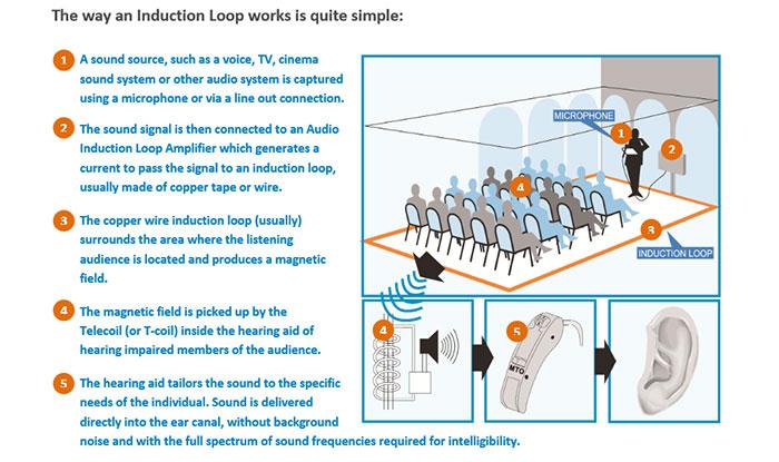 telecoil loop hearing aids