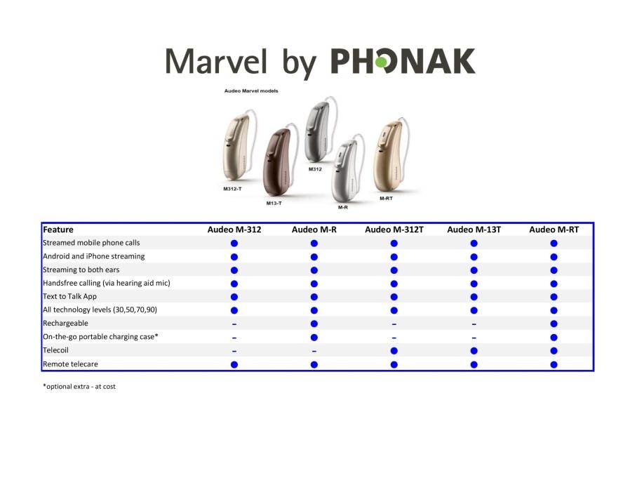 Phonak Audeo Marvel Features