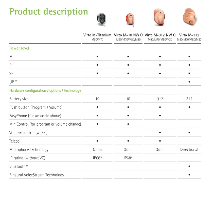 Phonak Virto Marvel Options