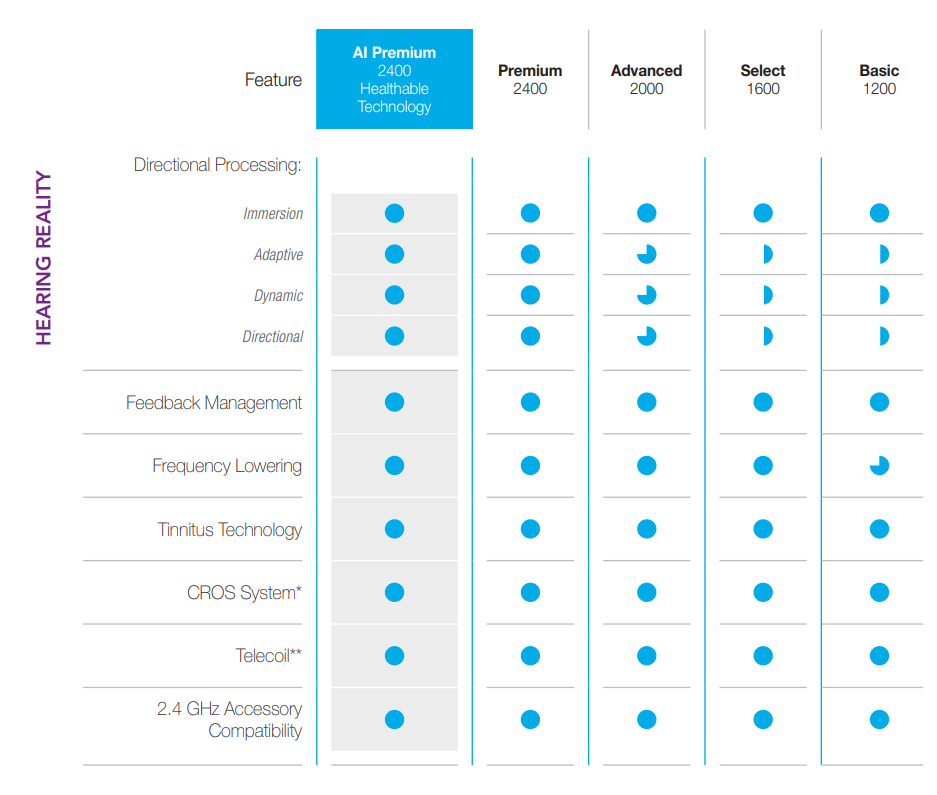 Starkey Livio AI Features Chart